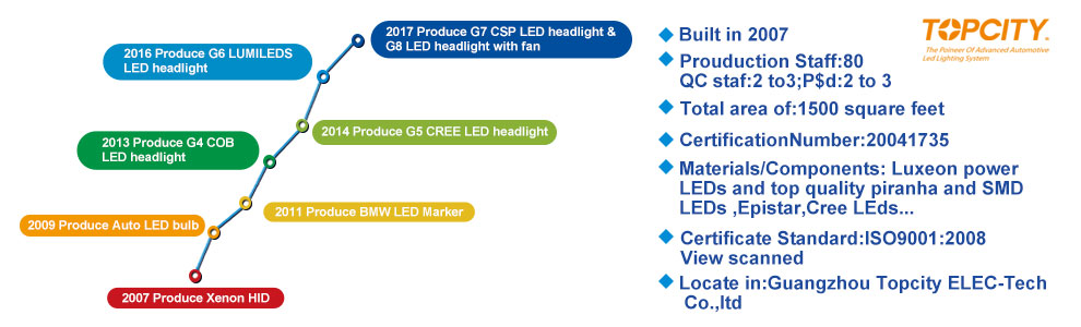 G6 Philips H4-3 HI/LO 160W led headlight,auto led headlight,auto led headlamp,auto led head bulb,car led headlight,car led headlamp,Fog Light- auto led headlight,car led headlight Manufacturer,supplier